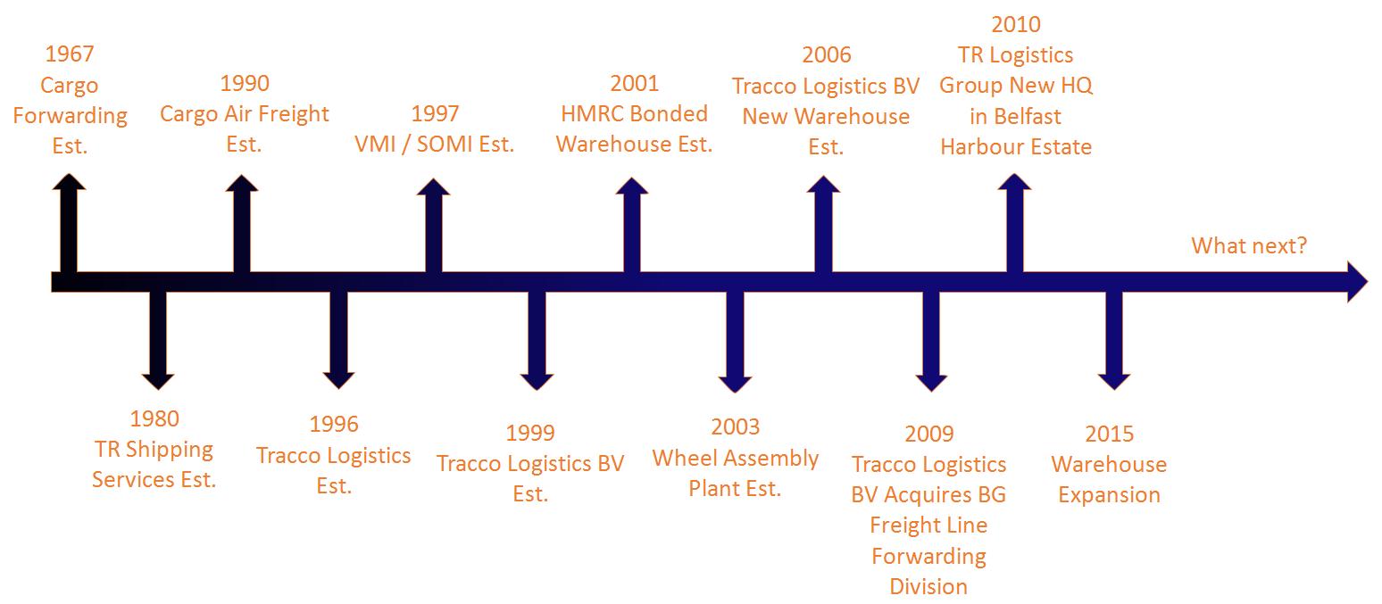 About TR Logistics Group | TR Logistics Group, Belfast